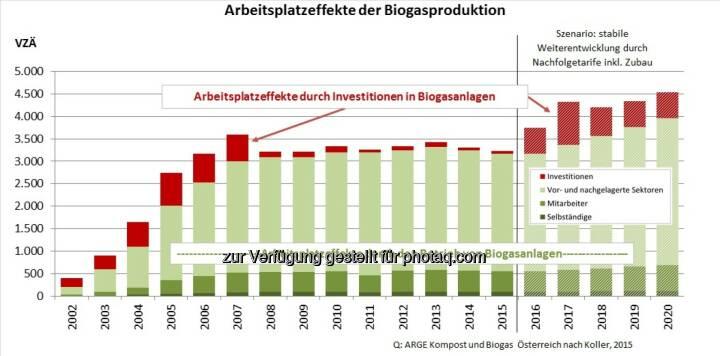 """Grafik """"Arbeitsplatzeffekte Biogas"""" : Arbeitsplätze in (strukturschwachen) Regionen Österreichs : Fotocredit: ABKÖ"""