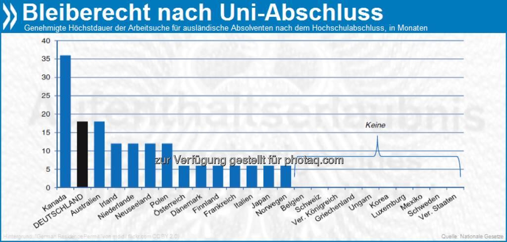Study and Work: In Deutschland dürfen ausländische Hochschulabsolventen nach ihrem Abschluss 18 Monate im Land bleiben, um eine Arbeit zu suchen. In der OECD ist dieser Zeitraum nur in Kanada länger.   Mehr zum Thema in Zuwanderung ausländischer Arbeitskräfte: Deutschland unter http://bit.ly/XE227y (S. 157f.), © OECD (25.04.2013)