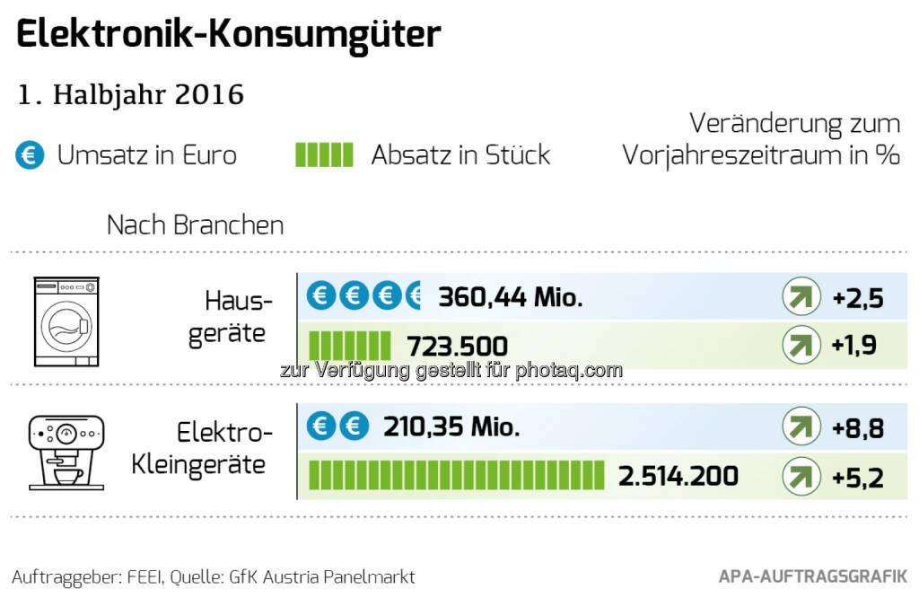"Grafik ""Elektronik Konsumgüter 1. Halbjahr 2016"" : Markt für Elektronik-Konsumgüter wächst im 1. Halbjahr 2016 : Fotocredit: FEEI/APA Auftragsgrafik, © Aussender (16.09.2016)"