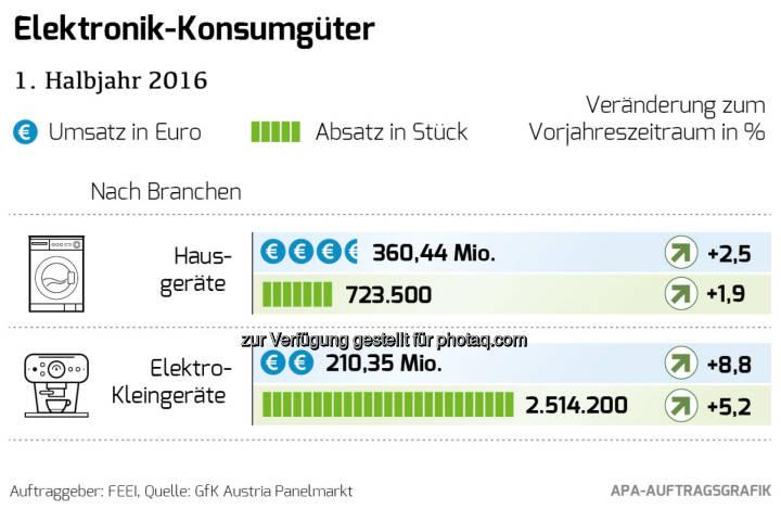 """Grafik """"Elektronik Konsumgüter 1. Halbjahr 2016"""" : Markt für Elektronik-Konsumgüter wächst im 1. Halbjahr 2016 : Fotocredit: FEEI/APA Auftragsgrafik"""