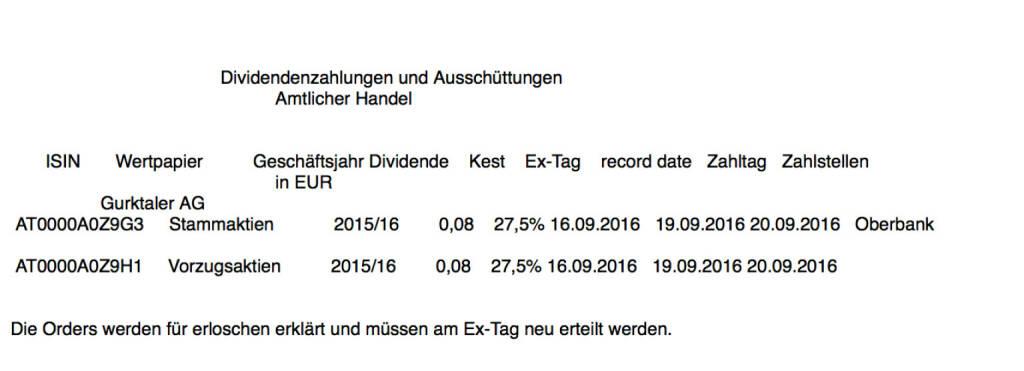 Indexevent Rosinger-Index 14: Gurktaler-Vorzug-Dividende 15.9. Dividende 0,08 -> Erhöhung Stückzahl um 1,05 Prozent (16.09.2016)