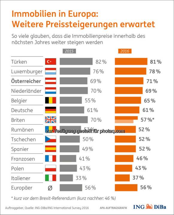 """Grafik """"Immobilienpreise in Europa"""" : Umfrage im Auftrag der ING-DiBa : Immer teurer in Europa/Verunsicherung in Großbritannien nach Brexit : Fotocredit: ING-DiBa/ING International Survey/APA-Auftragsgrafik"""