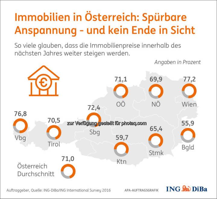 """Grafik """"Immobilienpreise in Österreich"""" : Umfrage im Auftrag der ING-DiBa : Wiener und Vorarlberger spüren angespannte Lage am stärksten : Fotocredit: ING-DiBa/ING International Survey/APA-Auftragsgrafik"""
