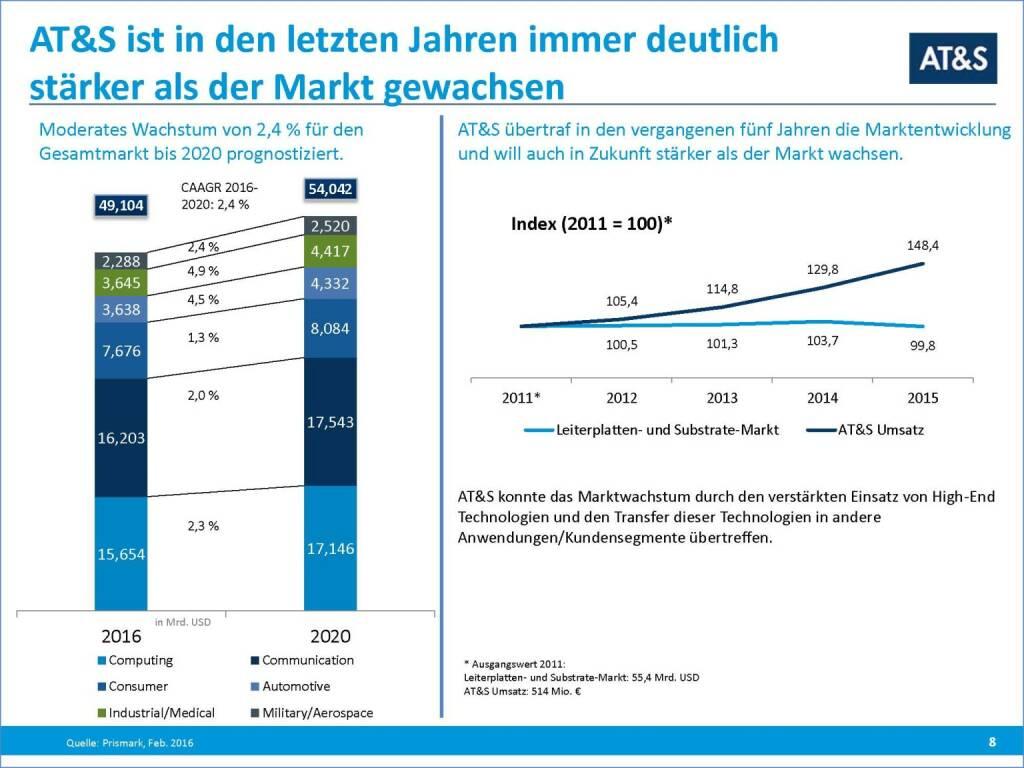 AT&S Wachstum (29.09.2016)