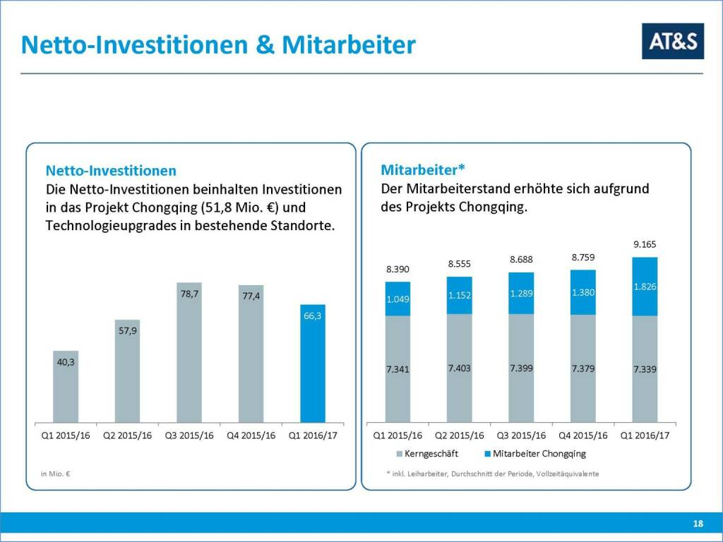 AT&S Investitionen (29.09.2016)