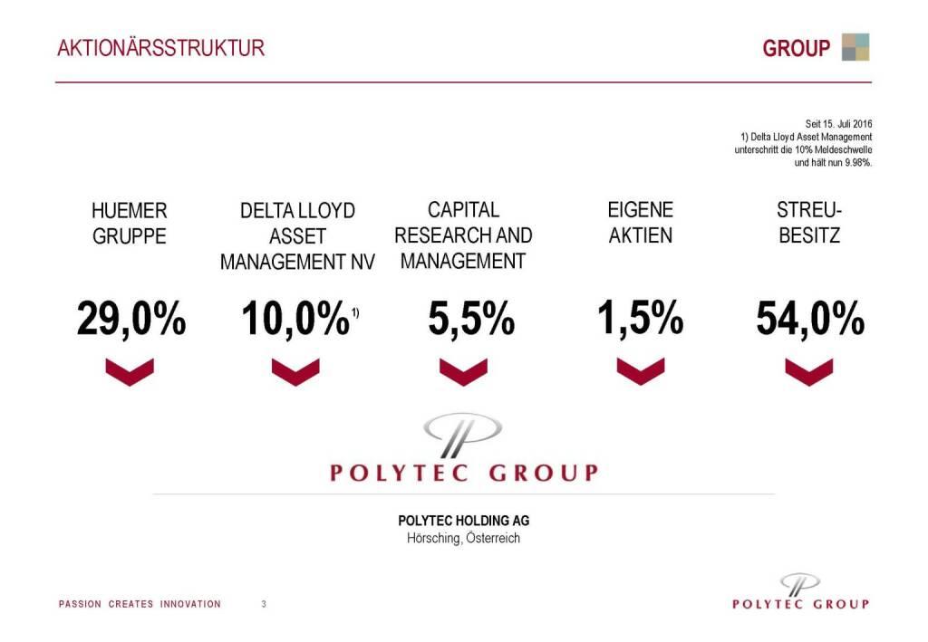 Polytec Aktionärsstruktur