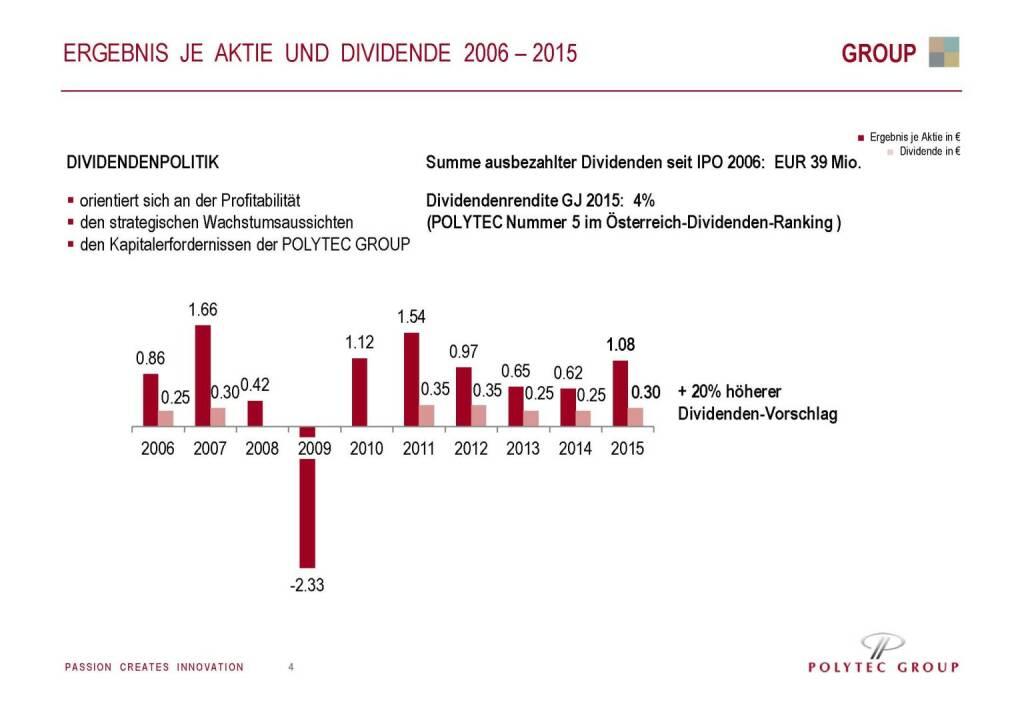 Polytec Ergebnis je Aktie und Dividende (29.09.2016)