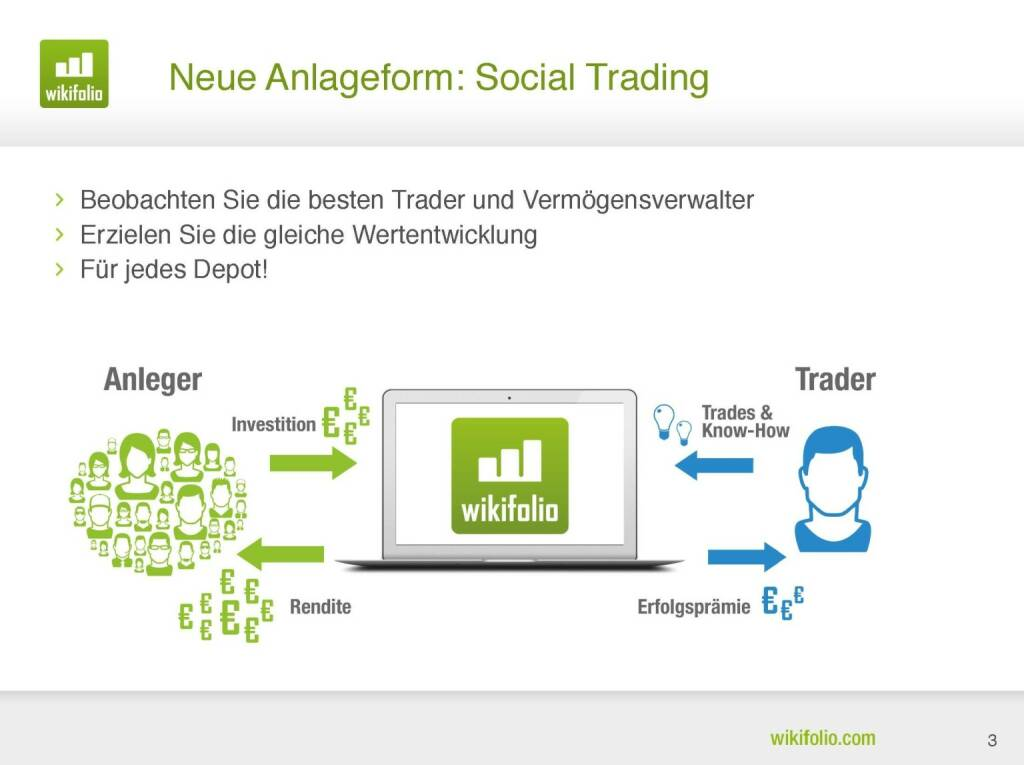 wikifolio.com - Neue Anlageform: Social Trading