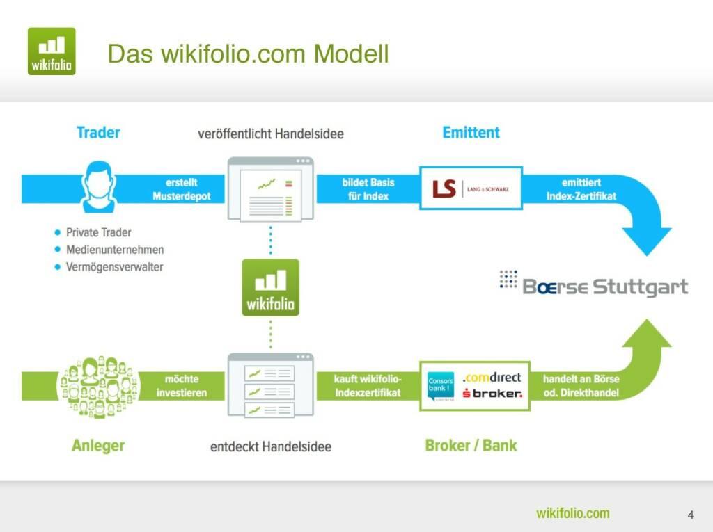 wikifolio.com - Das Modell