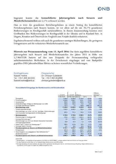 OeNB: Positives Halbjahresergebnis für österreichische Kreditinstitute, Seite 2/2, komplettes Dokument unter http://boerse-social.com/static/uploads/file_1850_oenb_positives_halbjahresergebnis_fur_osterreichische_kreditinstitute.pdf