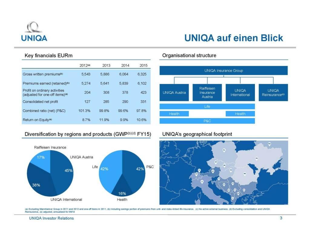 Uniqa - auf einen Blick (29.09.2016)