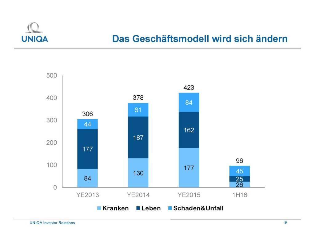 Uniqa - Geschäftsmodell wird sich ändern (29.09.2016)