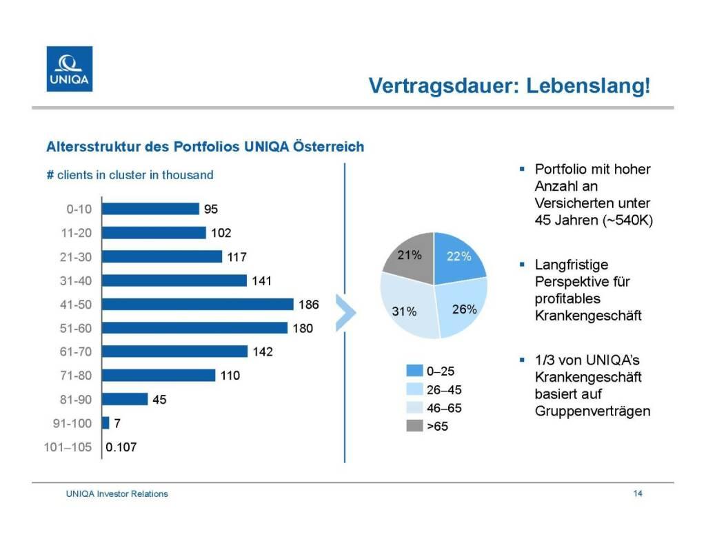 Uniqa - Vertragsdauer: Lebenslang! (29.09.2016)
