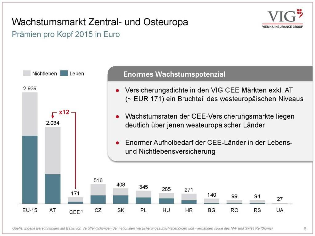 Vienna Insurance Group - Wachstumsmarkt Zentral- und Osteuropa (03.10.2016)