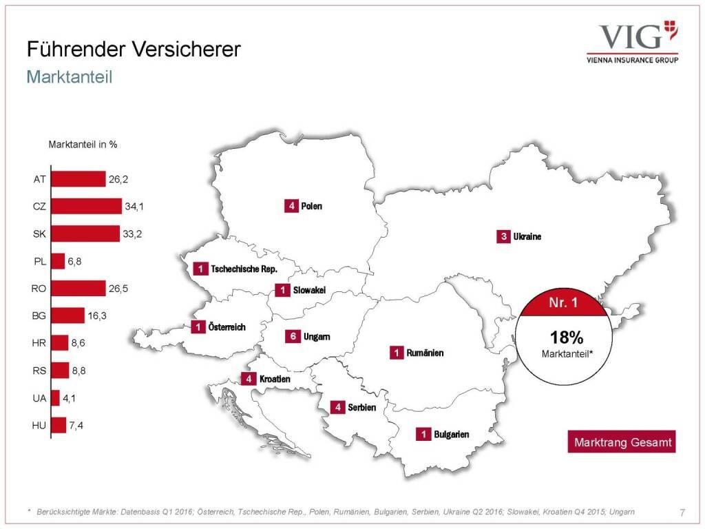 Vienna Insurance Group - Führender Versicherer (03.10.2016)