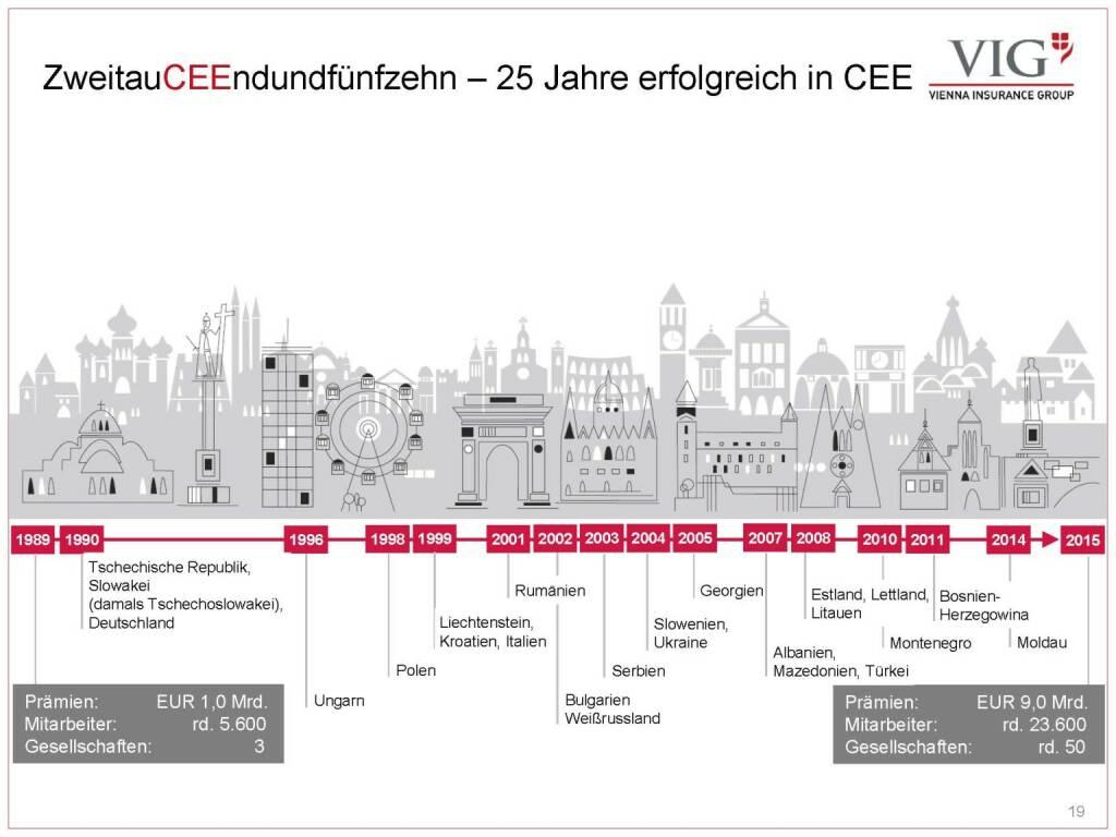 Vienna Insurance Group - ZweitauCEEndundfünfzehn – 25 Jahre erfolgreich in CEE (03.10.2016)