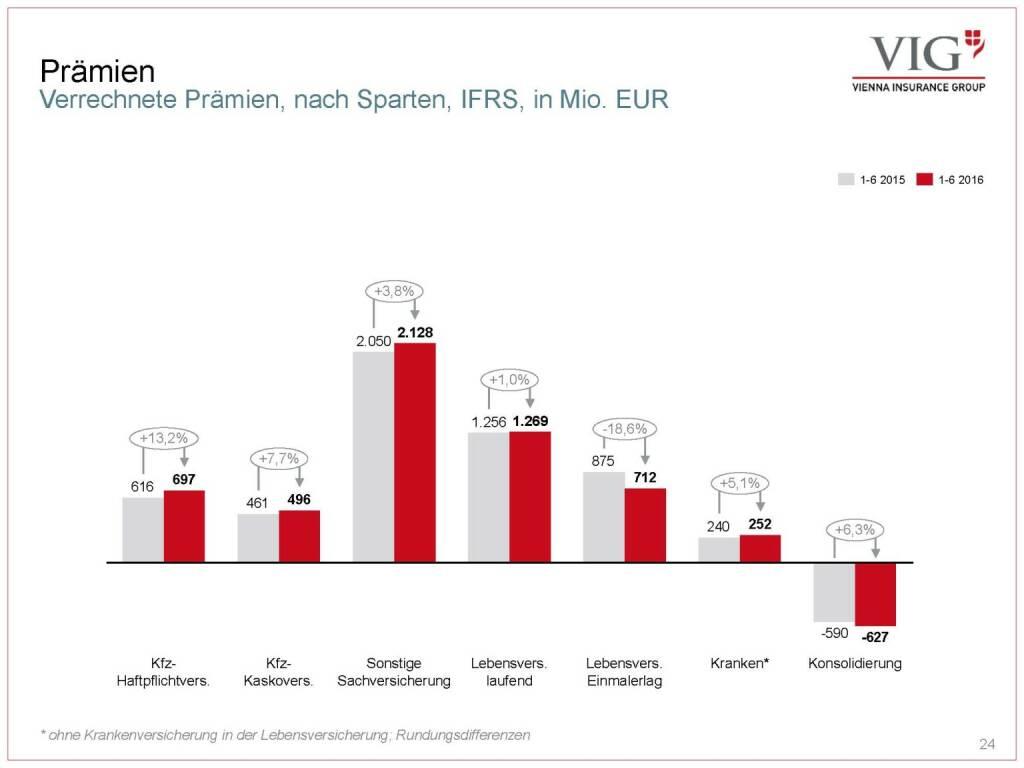 Vienna Insurance Group - Prämien (03.10.2016)