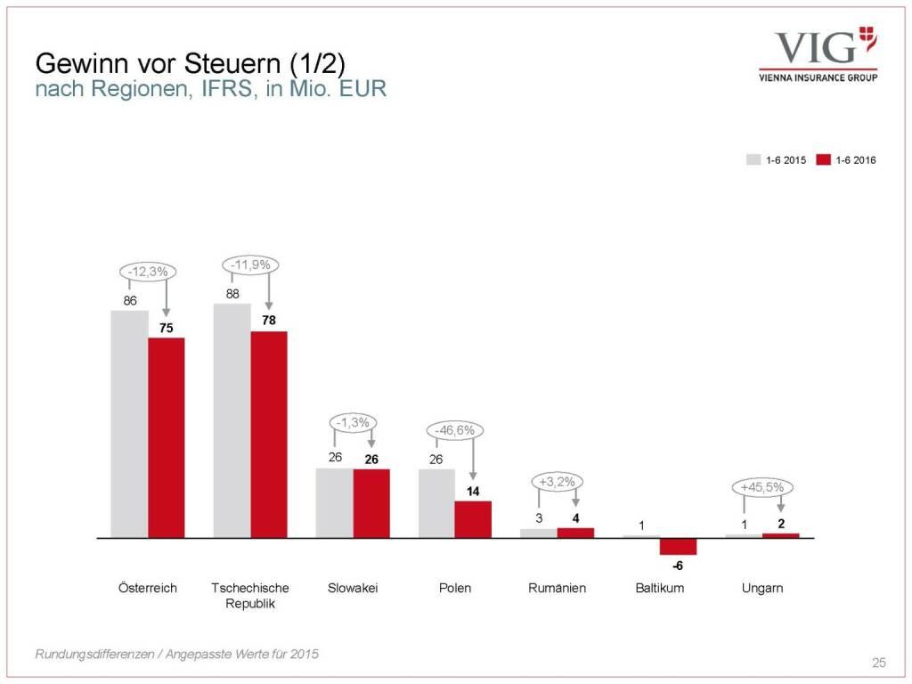 Vienna Insurance Group - Gewinn vor Steuern (03.10.2016)