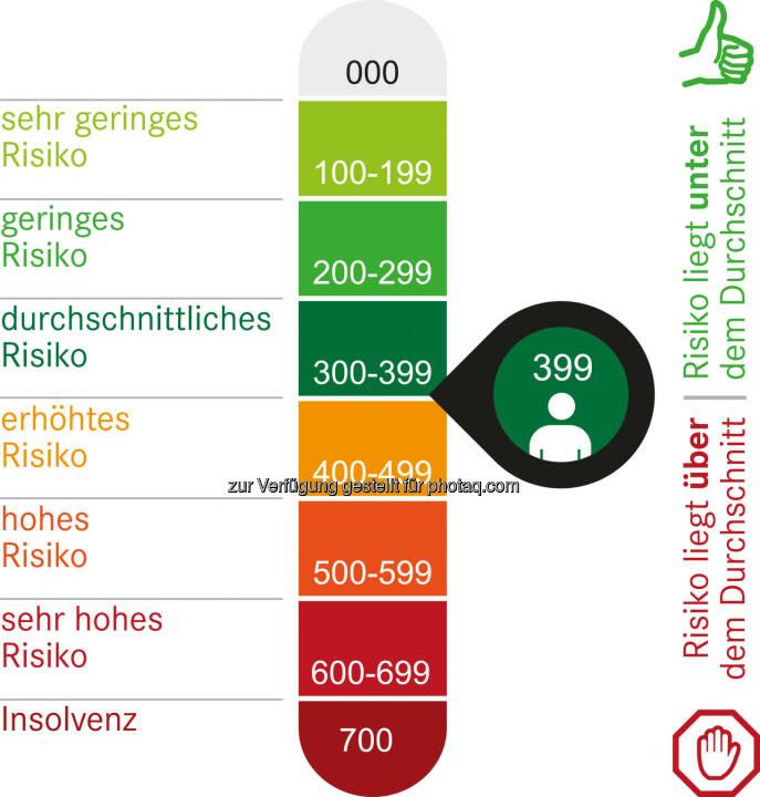 KSV1870 PersonenProfile mit RiskIndicator : Mehr Sicherheit im Privatkundengeschäft : Fotocredit: KSV1870