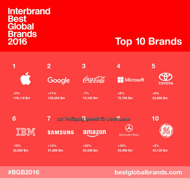 "Grafik ""Top 10 Interbrands Best Global Brands"" : Fotocredit: Interbrand, © Aussender (05.10.2016)"