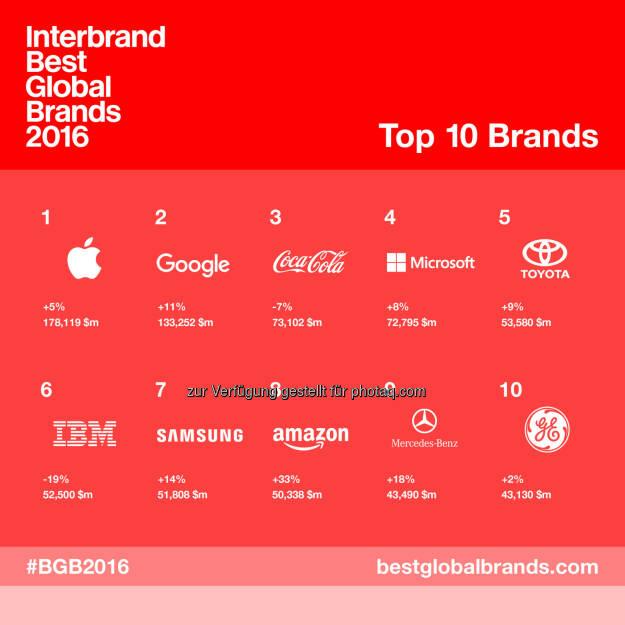 "Grafik ""Top 10 Interbrands Best Global Brands"" : Fotocredit: Interbrand, © Aussender (05.10.2016)"