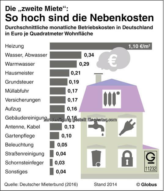 """Grafik: Die """"zweite Miete : So hoch sind die Nebenkosten : Fotocredit: dpa-infografik GmbH, © Aussender (05.10.2016)"""
