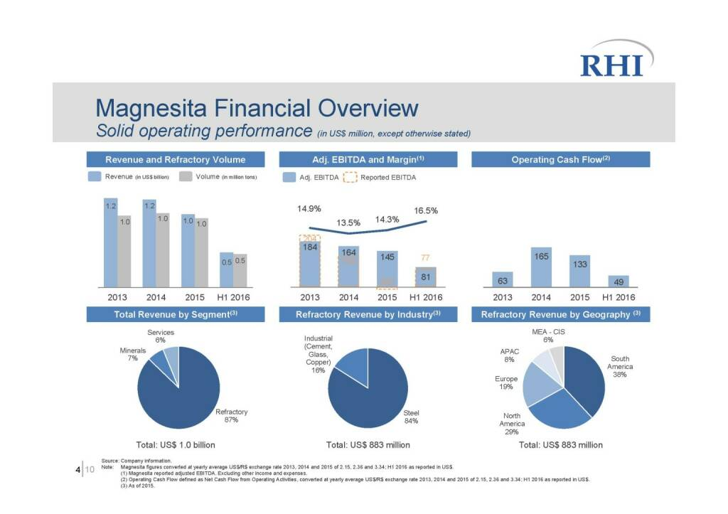 RHI - Magnesita Financial Overview (06.10.2016)