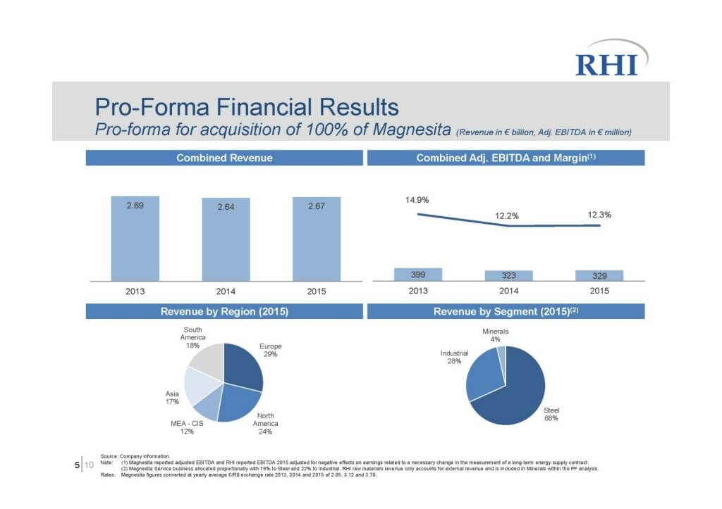 RHI - Pro-Forma Financial Results (06.10.2016)
