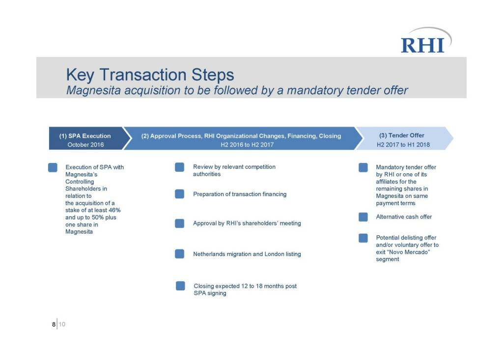 RHI - Key Transaction Steps (06.10.2016)