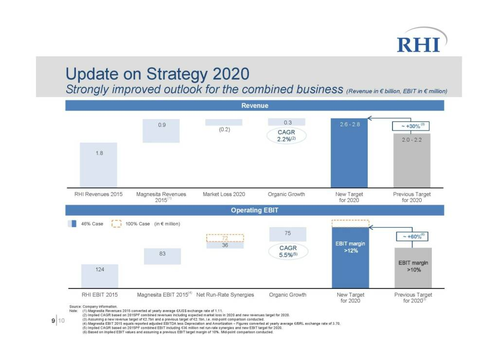 RHI - Update on Strategy 2020 (06.10.2016)