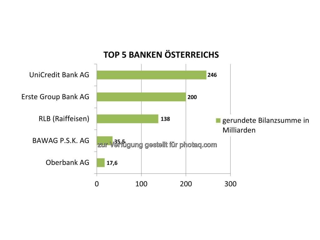 """Grafik """"Top 5 Banken Österreichs nach Bilanzsumme"""" : Fotocredit: Bisnode D&B Austria, © Aussender (06.10.2016)"""