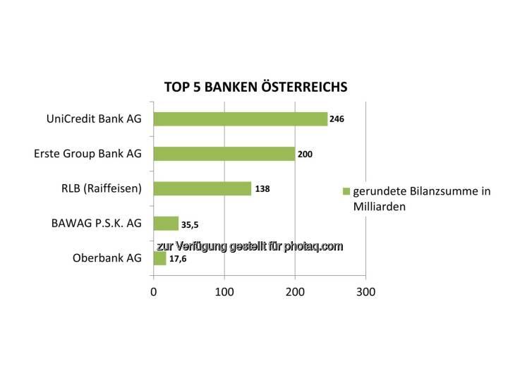 """Grafik """"Top 5 Banken Österreichs nach Bilanzsumme"""" : Fotocredit: Bisnode D&B Austria"""