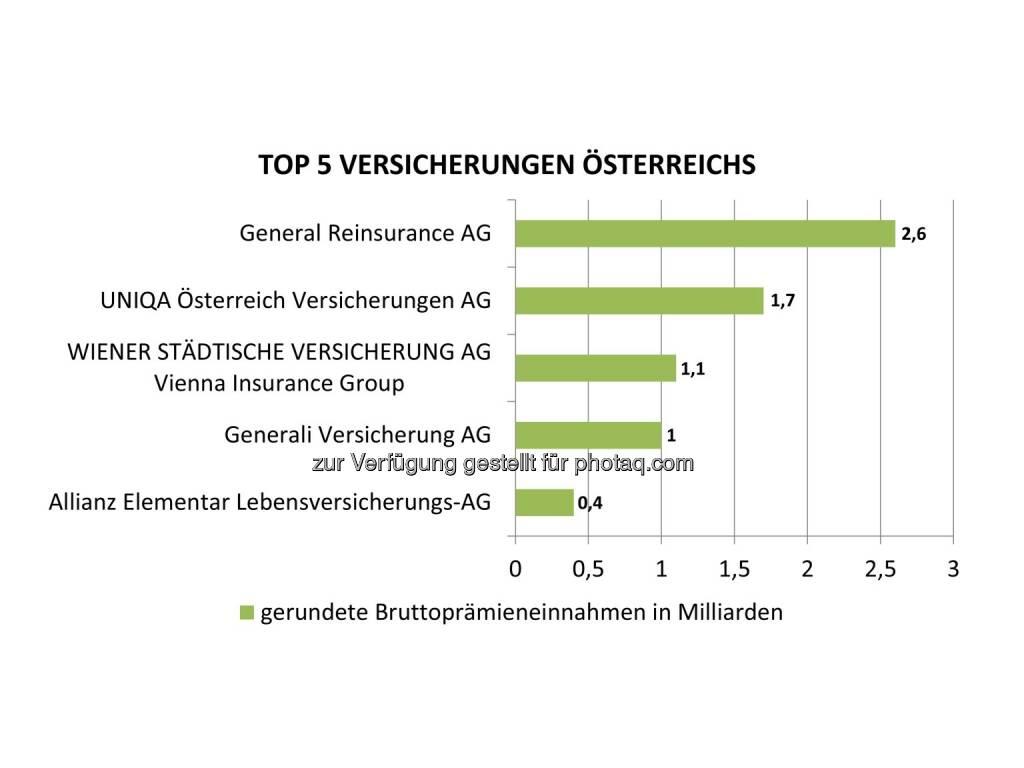 Grafik Top 5 Versicherungen Österreichs nach Bruttoprämieneinnahmen . Fotocredit: Bisnode D&B Austria, © Aussender (06.10.2016)
