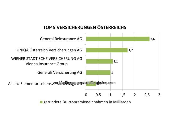 Grafik Top 5 Versicherungen Österreichs nach Bruttoprämieneinnahmen . Fotocredit: Bisnode D&B Austria