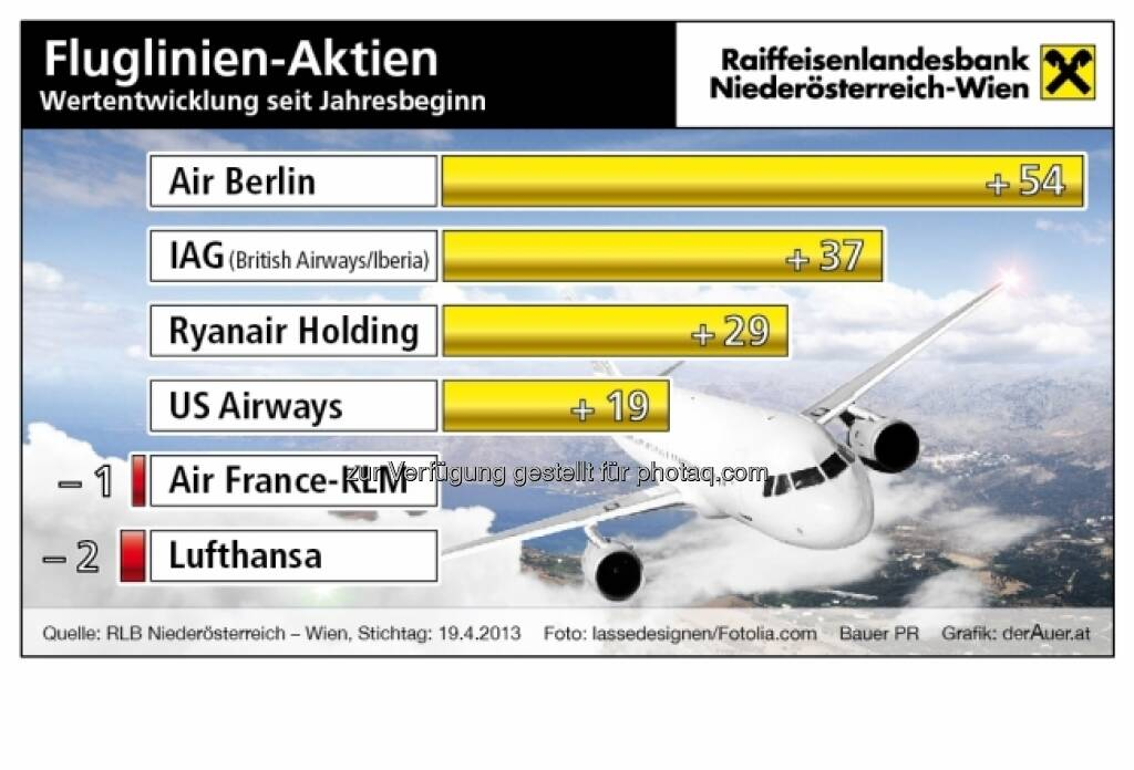 Fluglinien-Aktien, Performance: Air Berlin, JAG, Ryanair, US-Airways, Air France-KLM, Lufthansa (c) derAuer Grafik Buch Web (27.04.2013)