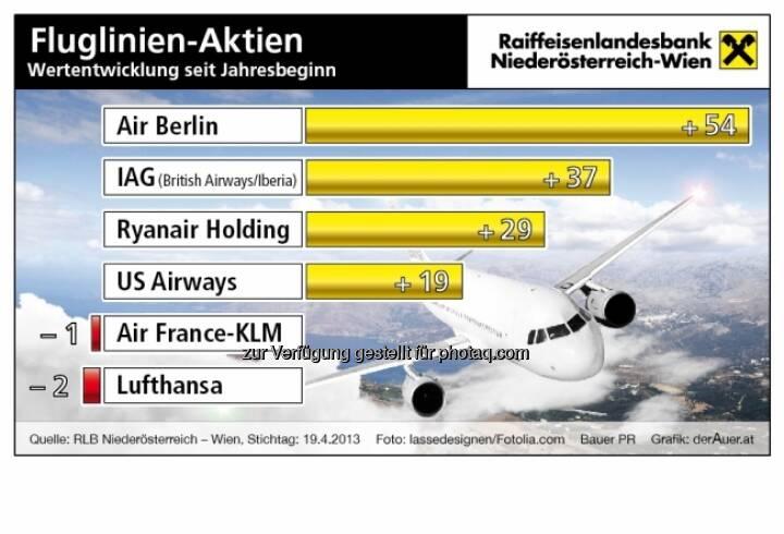 Fluglinien-Aktien, Performance: Air Berlin, JAG, Ryanair, US-Airways, Air France-KLM, Lufthansa (c) derAuer Grafik Buch Web