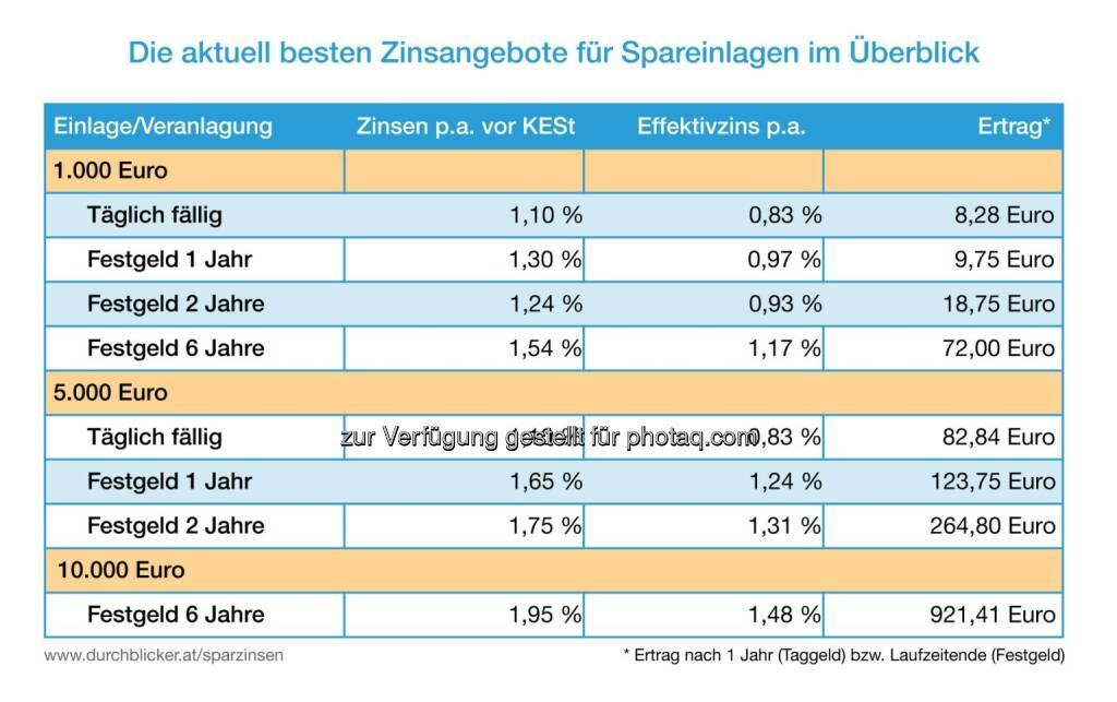 Grafik: Die aktuell besten Zinsangebote für Spareinlagen im Überblick : Fotocredit: durchblicker.at, © Aussender (06.10.2016)