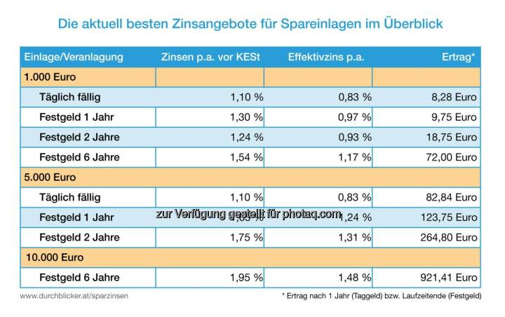 Grafik: Die aktuell besten Zinsangebote für Spareinlagen im Überblick : Fotocredit: durchblicker.at