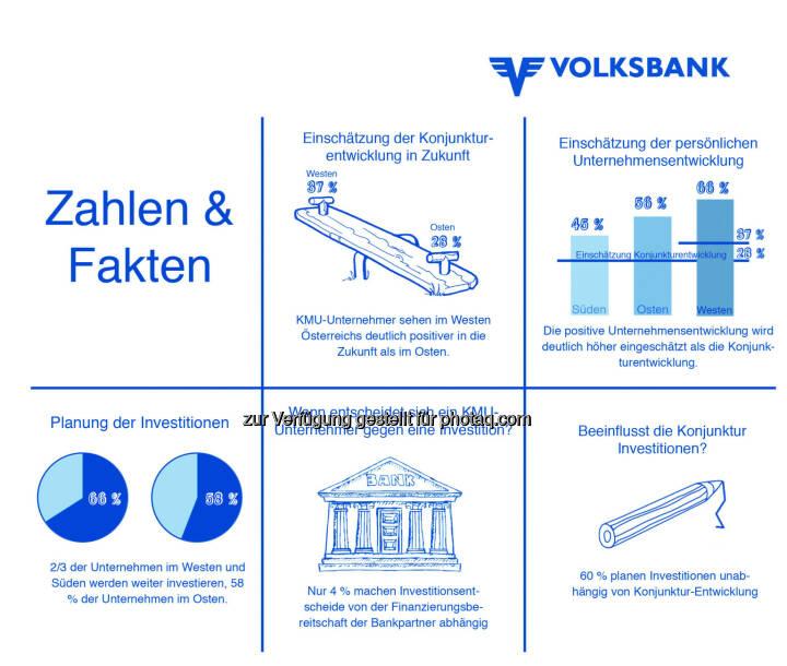 Gesamtüberblick Grafiken : Aktuelle Studie der Volksbanken zum Investitionsverhalten der österreichischen klein- und mittleren Unternehmen zeigt West-Ost-Gefälle : Fotocredit: © Volksbanken-Verbund