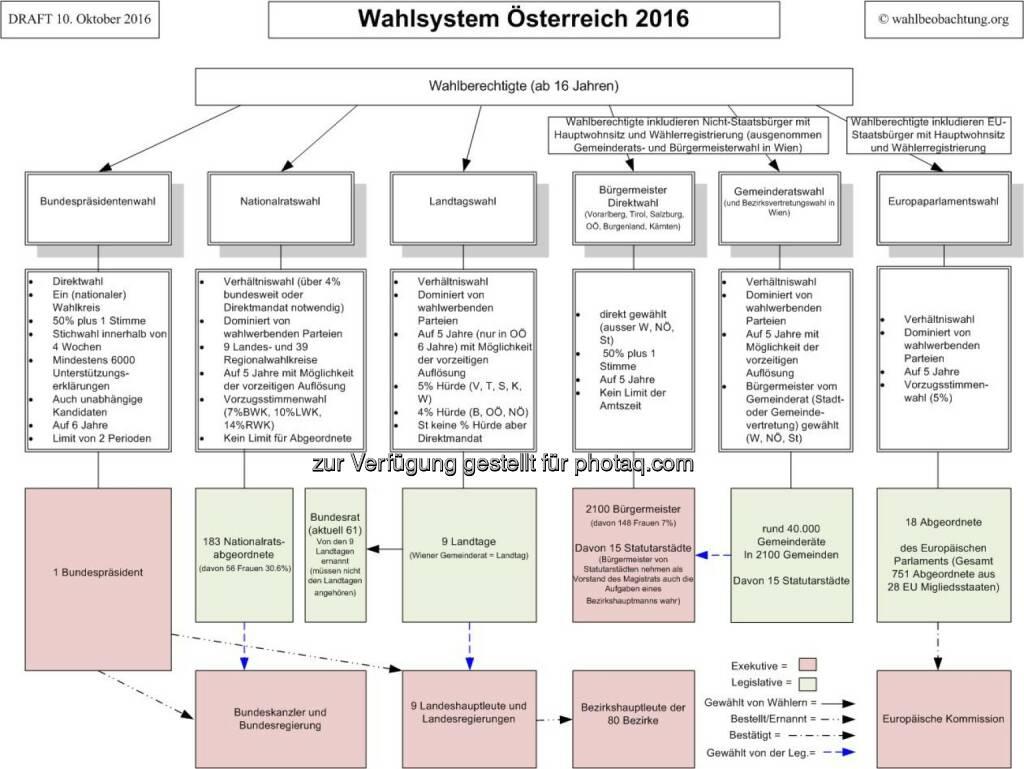 Graphik Wahlsystem Österreich : Internationale Wahlbeobachter fordern OSZE Wahlreformen in Österreich ein : Fotocredit: wahlbeobachtung.org, © Aussender (11.10.2016)