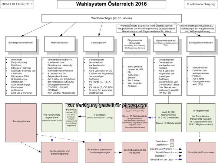 Graphik Wahlsystem Österreich : Internationale Wahlbeobachter fordern OSZE Wahlreformen in Österreich ein : Fotocredit: wahlbeobachtung.org