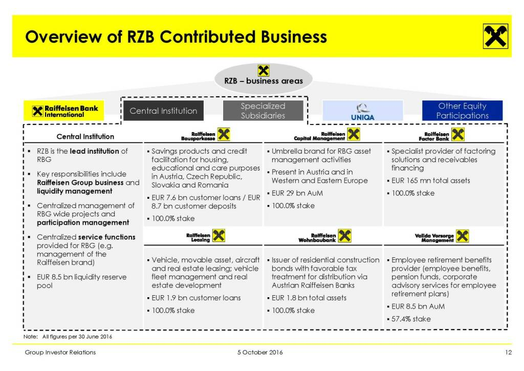 RBI - Overview of RZB Contributed Business (11.10.2016)