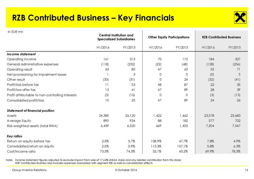 RBI - RZB Contributed Business – Key Financials (11.10.2016)