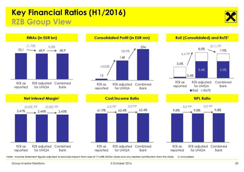 RBI - Key Financial Ratios (H1/2016) (11.10.2016)