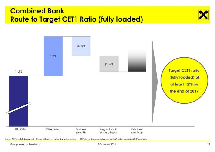 RBI - Combined Bank Route to Target CET1 Ratio (fully loaded)