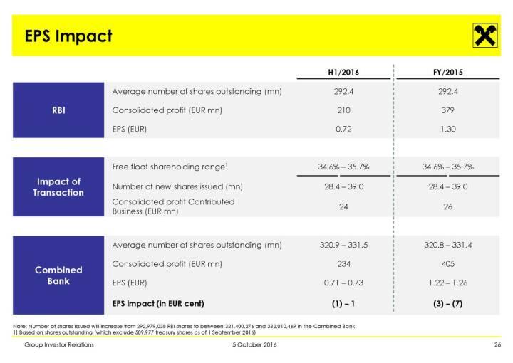 RBI - EPS Impact