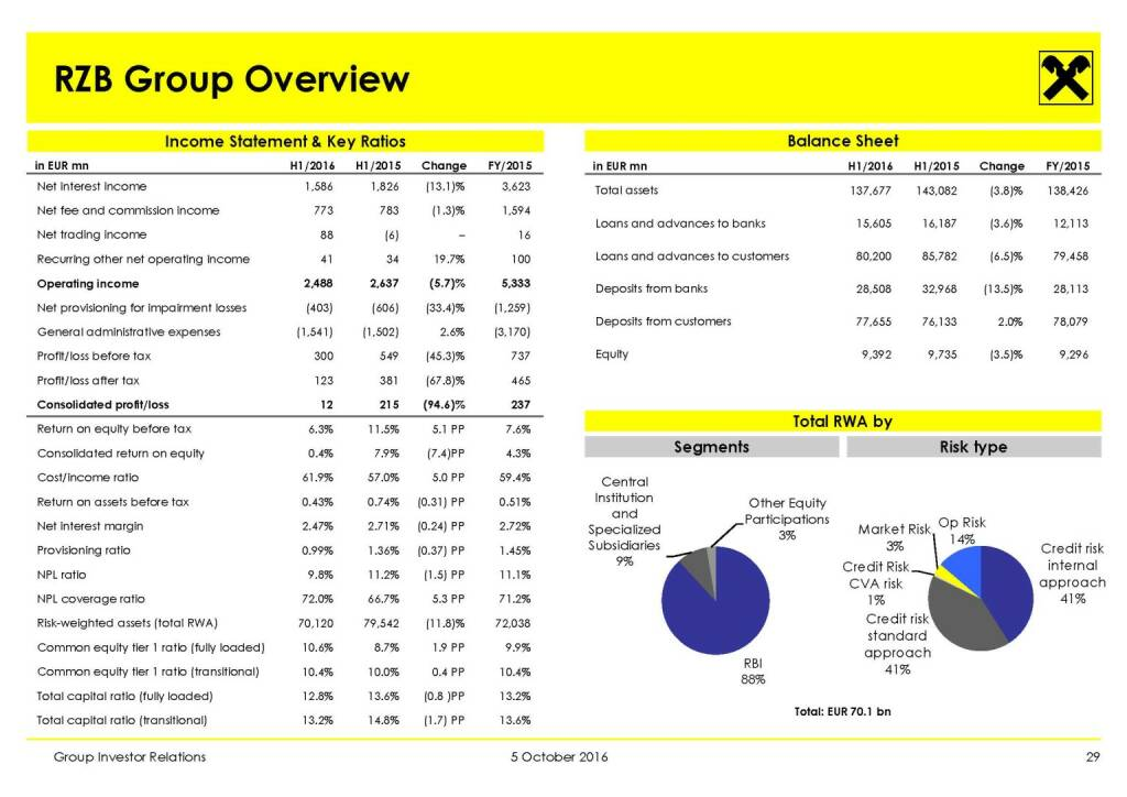 RBI - RBI Group Overview (11.10.2016)