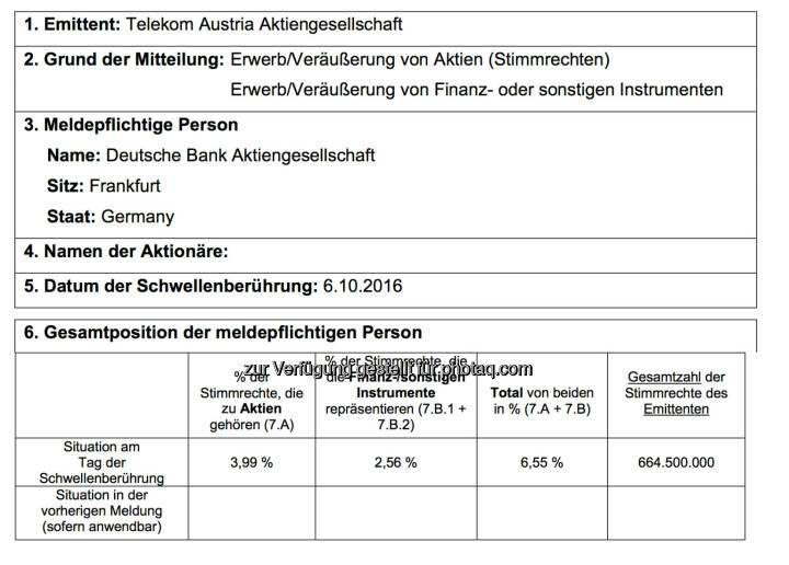 Deutsche Bank Telekom