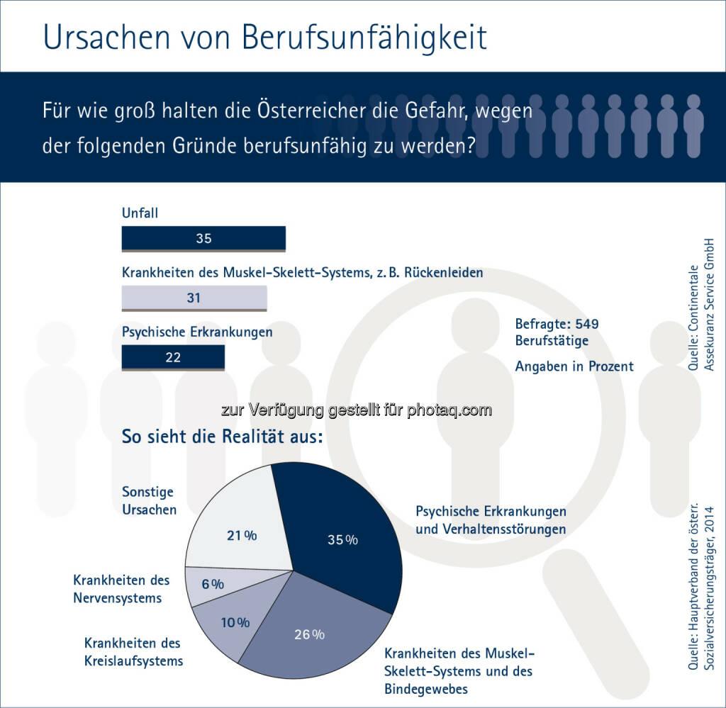 Continentale-Studie zu Ursachen von Berufsunfähigkeit : Fotocredit: Continentale Assekuranz Service GmbH, © Aussender (14.10.2016)