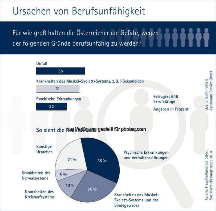 Continentale-Studie zu Ursachen von Berufsunfähigkeit : Fotocredit: Continentale Assekuranz Service GmbH